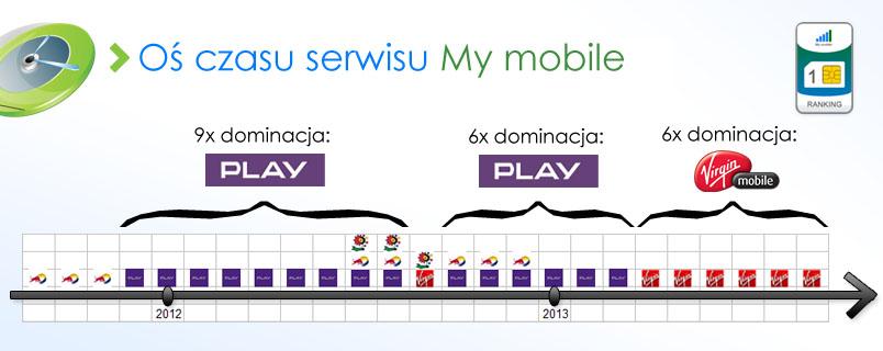 os-czasu-my-mobile-4-2