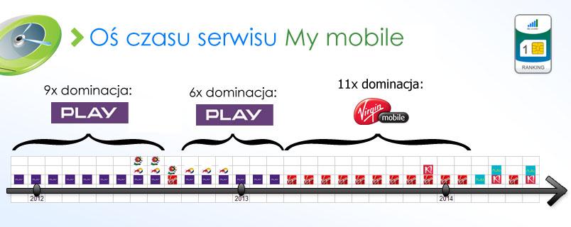 os-czasu-my-mobile-2q-2014