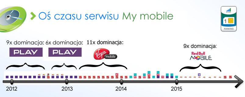 os-czasu-my-mobile-4q-2015i