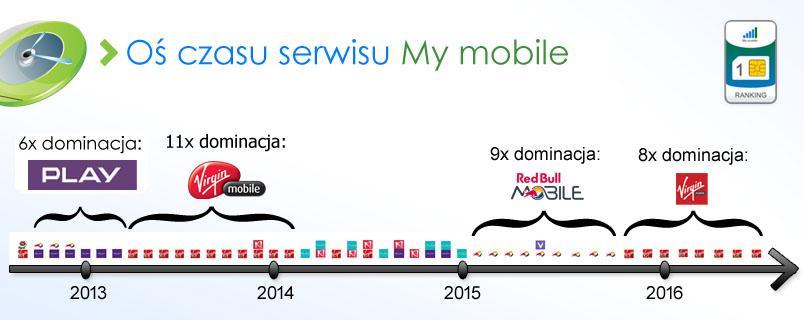 os-czasu-my-mobile-2q-2016