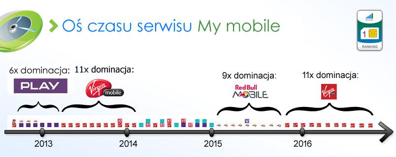 os-czasu-my-mobile-3q-2016i